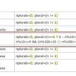 Lista kodów dla Gettext PO wg Translate Toolkit & Pootle