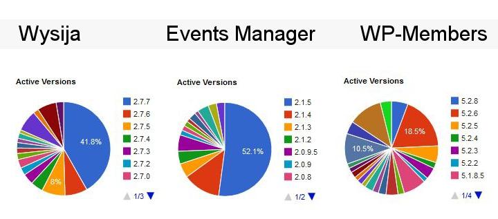 Porównanie wykresów aktywnych wersji wtyczek Wysija, Events Manager, WP-Members