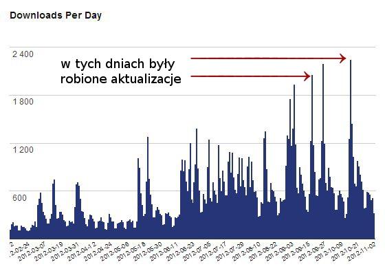 Wykres pobrań wtyczki w poszczególne dni na przykładzie wtyczki Wysija