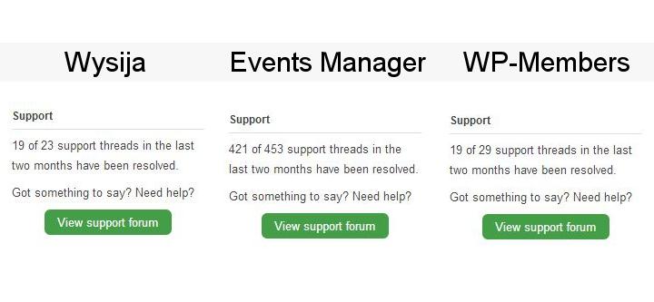 Porównanie reakcji supportowych w repozytorium WordPrssa na przykładzie wtyczek Wysija, Events Manager, WP-Members