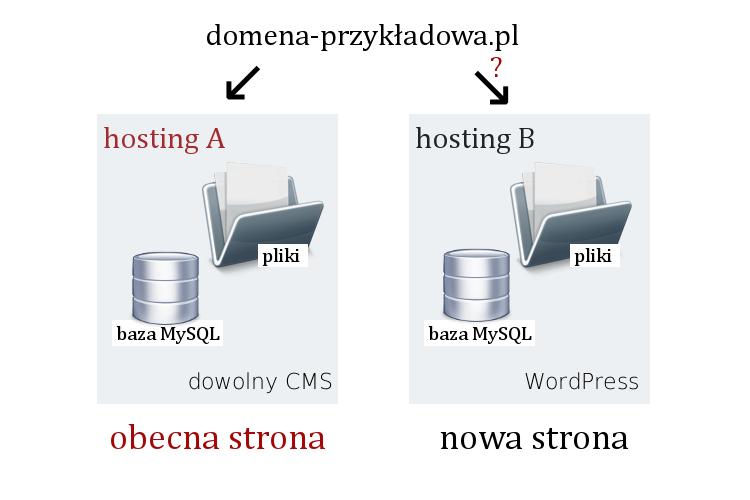 Instalacja WordPressa na nowym koncie hostingowym
