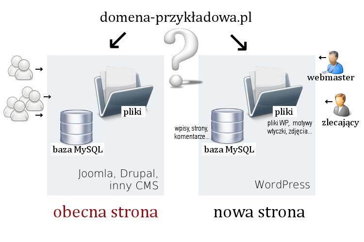 Stara i nowa strona na WordPressie w tej samej domenie
