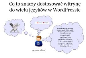 Slajd z prezentacji Agnieszki Bury. WordCamp Wrocław 2013.