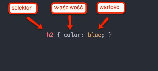 Składowe reguły CSS - mini ściąga