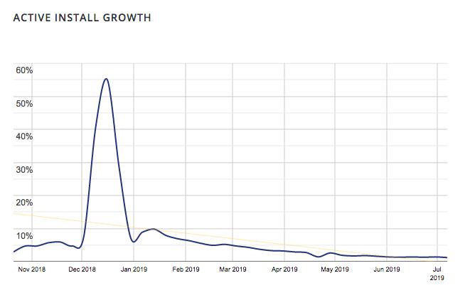 Aktywne instalacje wtyczki Klasyczny Edytor - trend