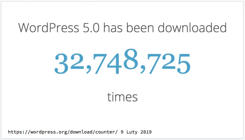 Licznik pobrań WordPressa - stan na luty 2019